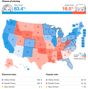Nate Silver's Polls-Only Forecast as of August 7, 2016